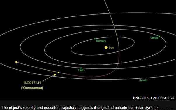夏威夷大学天文学研究所的科学家发现一颗小行星
