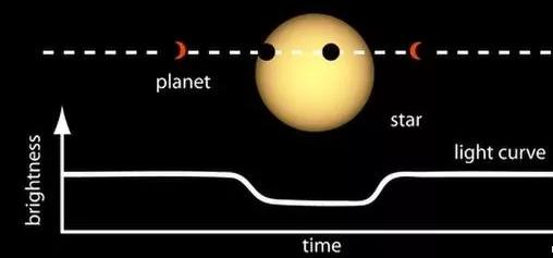 行星穿过恒星盘导致恒星光线下降