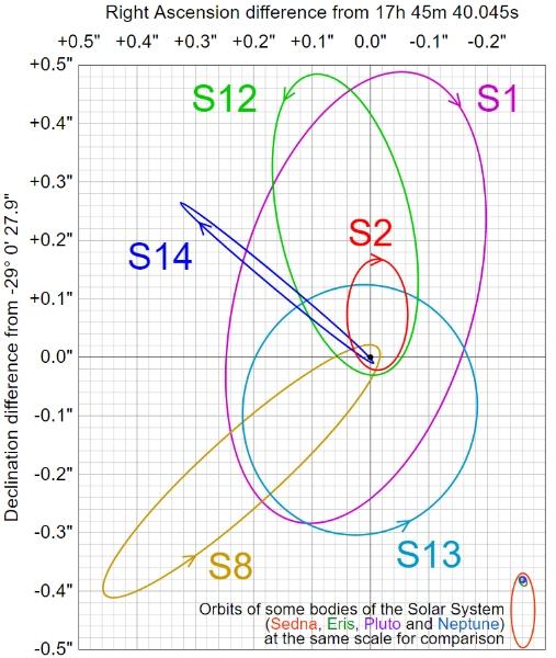 环绕人马座A*的多颗恒星
