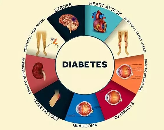 糖尿病的各种并发症