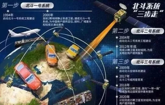 北斗系统到底有多少颗卫星?