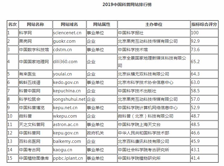 《2019中国科普网站排行榜》发布